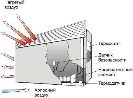 Как выбрать электрические конвекторы?