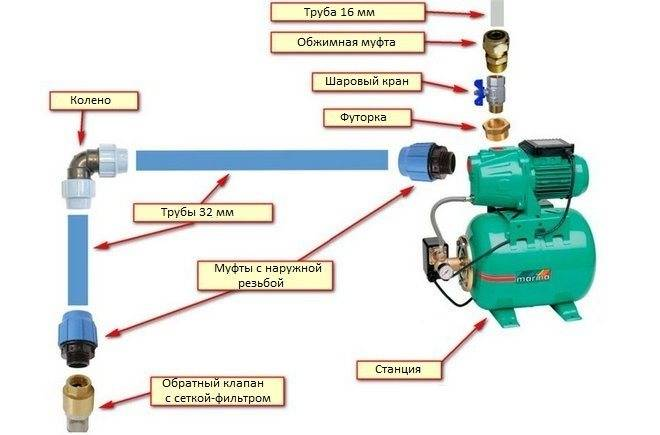 Подключение насосной станции к колодцу: технологические особенности проведения работ