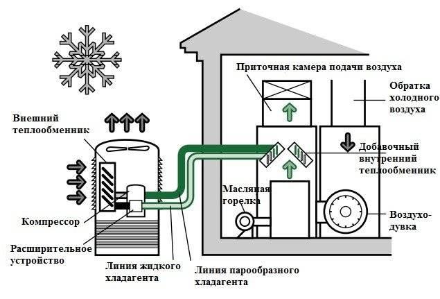 """Тепловой насос """"воздух-воздух"""" - цена и принцип работы для отопления дома"""
