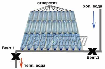 Солнечный коллектор из пластиковых бутылок своими руками: инструктаж по сооружению