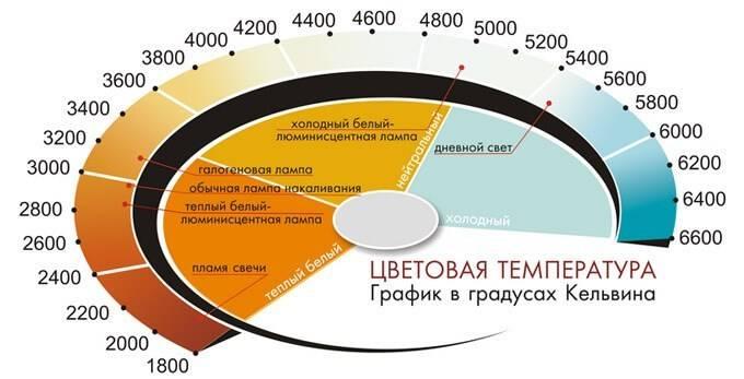 Температура светодиодных ламп: таблица, уровни | 1posvetu.ru