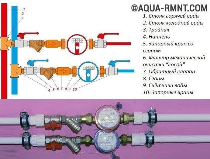 Установка счетчиков воды своими руками: требования водоканала
