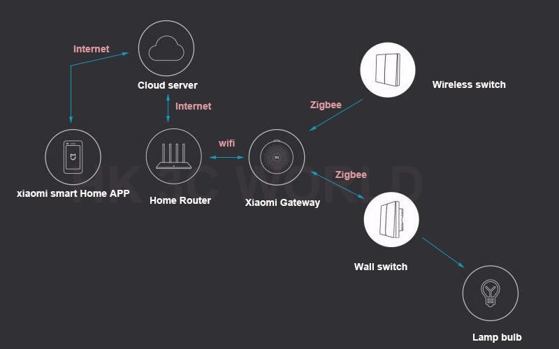 Умный дом xiaomi: описание системы и все необходимые компоненты и устройства