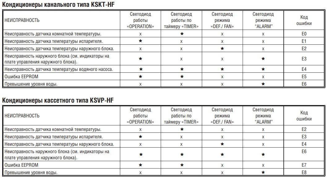 Ошибки кондиционера haier: коды ошибок и рекомендации по их устранению