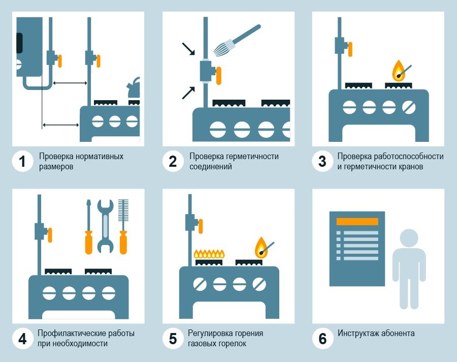 Техническое обслуживание газового оборудования в частном доме и квартире: правила