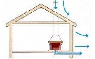 Что делать, если газовый котел задувает при сильном ветре