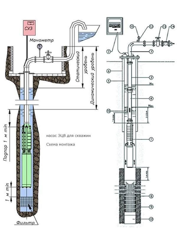 Выбираем центробежный насос для скважины