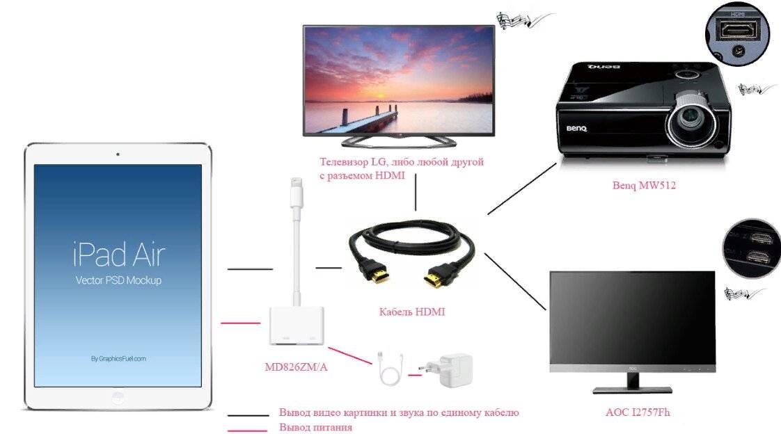 Как подключить телефон к телевизору: 3 простых способа