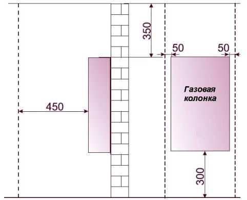Замена газовой колонки в квартире: документальное оформление замены + основные нормы и требования