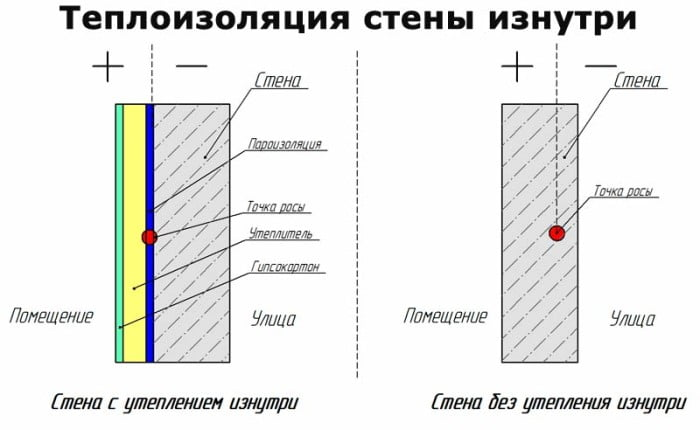 Утепление стен изнутри: схемы, расчеты и обоснованность теплоизоляции своими руками