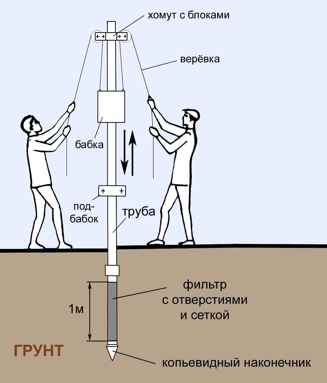Абиссинский колодец своими руками - технология создания с видео