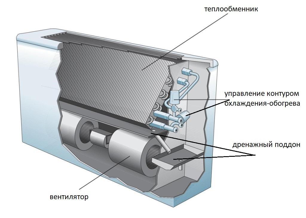 Вентиляторный доводчик — википедия переиздание // wiki 2