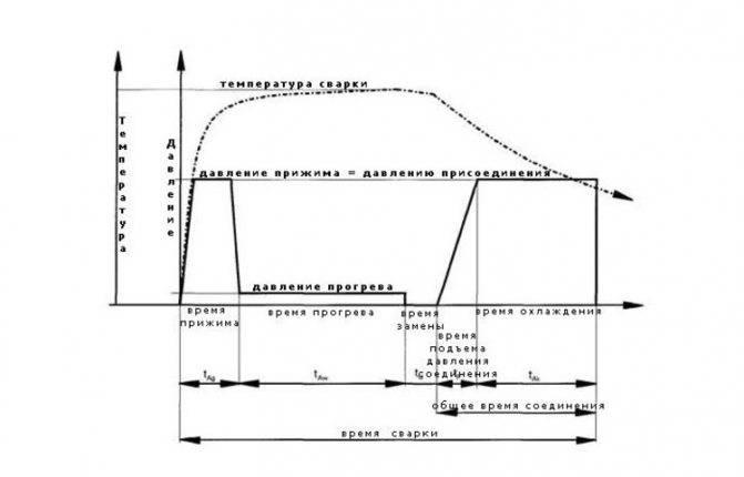 Методы соединения полипропиленовых трубопроводов
