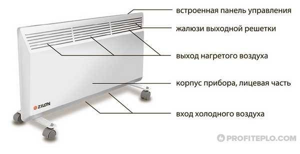 Какой обогреватель лучше масляный или конвекторный