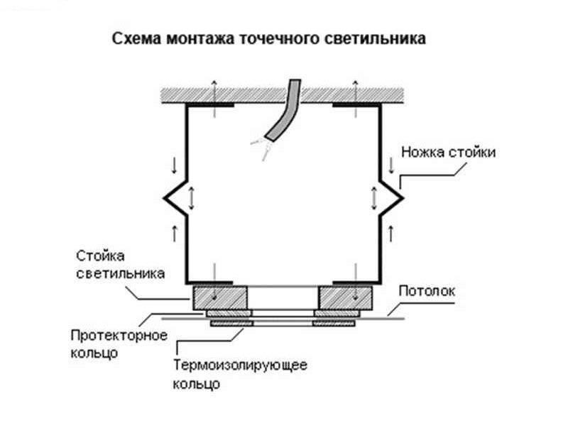 Монтаж проводки под точечные светильники своими руками