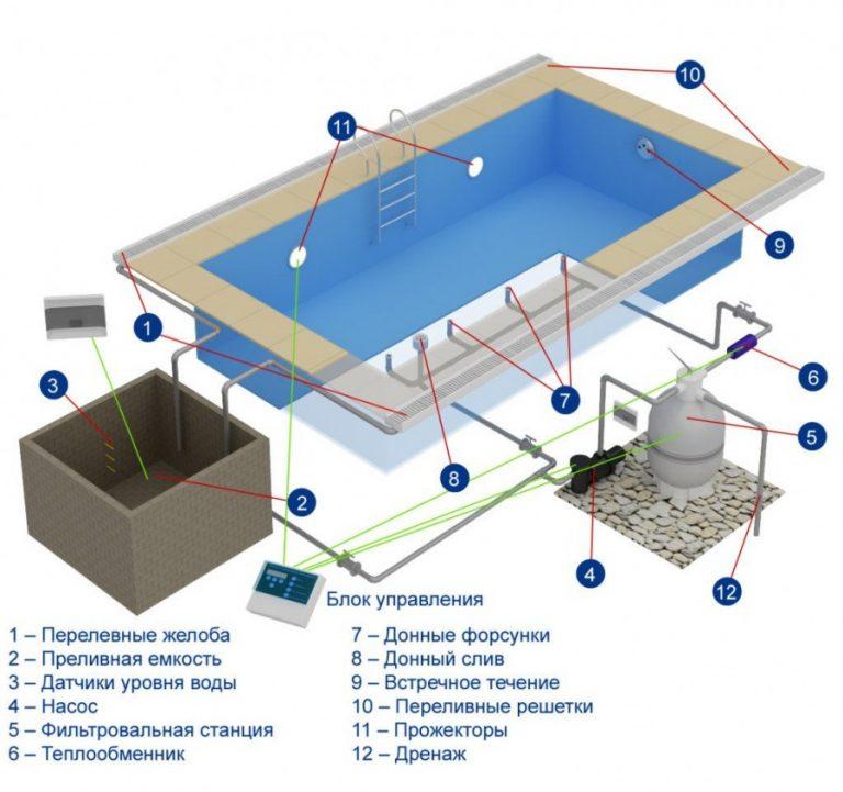 Установка гидромассажной ванны: делаем всю работу сами