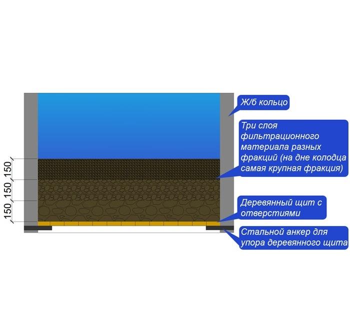 Донный фильтр для колодца: изготовление и монтаж - экопроблем