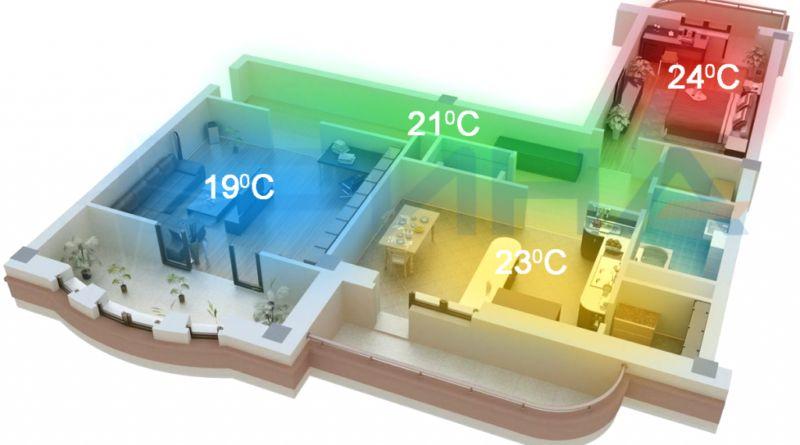 Умные термостаты: виды, функции и преимущества | технологии 21 века умный дом