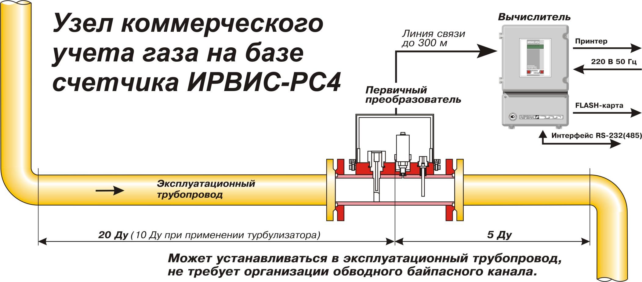 Приборы для измерения расхода