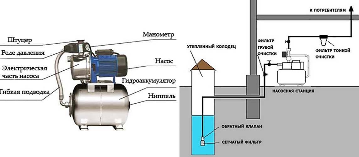 Почему водяная станция не набирает давление: основные причины