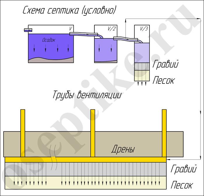 Как устроить поле фильтрации для септика: типовые схемы + правила проектирования