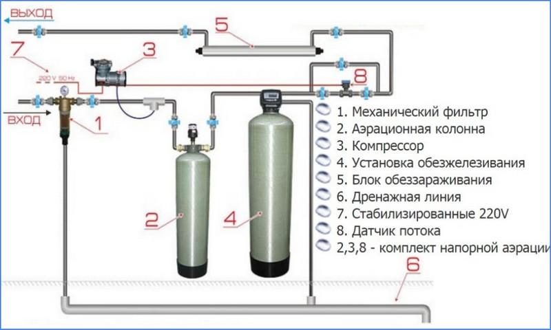 Способы очищения воды из скважины от железа, какова его норма, влияние на здоровье