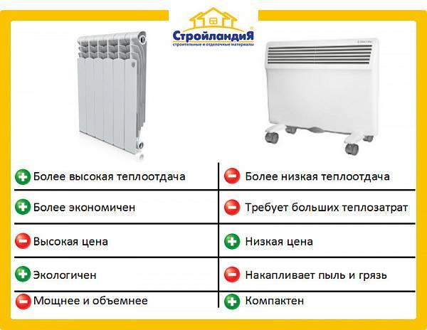 Что лучше: конвектор или масляный радиатор — выбираем для себя