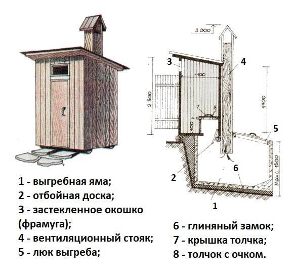 Дачный туалет и душ