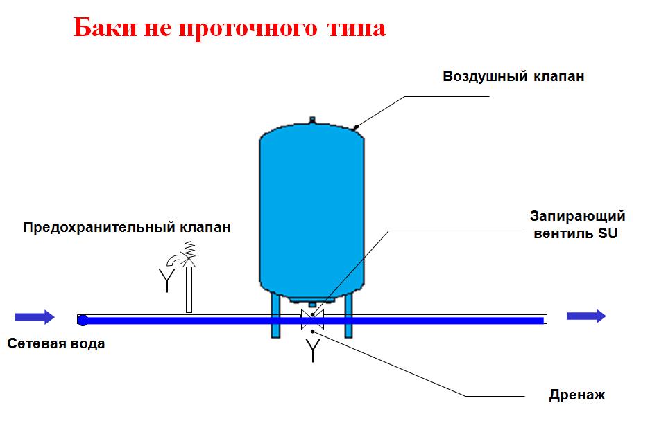 Накопительная емкость для канализации – разновидности и особенности устройства