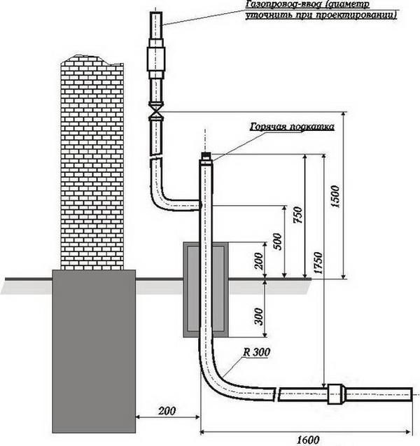 Устройство и монтаж внутреннего газоснабжения дома