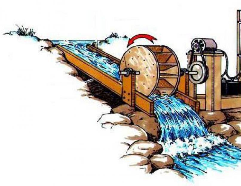 Микро-гидроэлектростанции (мгэс) | с 1996г. разработка проекта, установка, интеграция