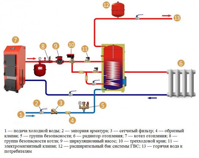 Схема обвязки твердотопливного котла отопления