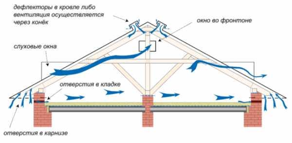 Для чего нужна вентиляция на чердаке и как ее сделать?