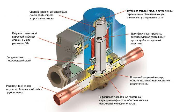 Общая информация о соленоидных клапанах