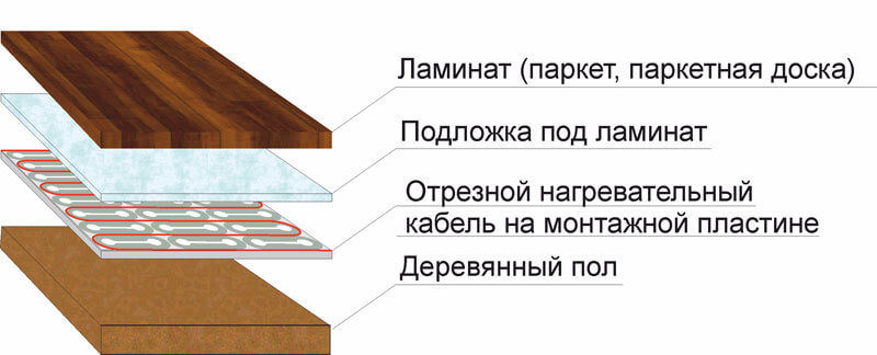 Теплый пол под ламинат на деревянный пол - выбираем и укладываем правильно