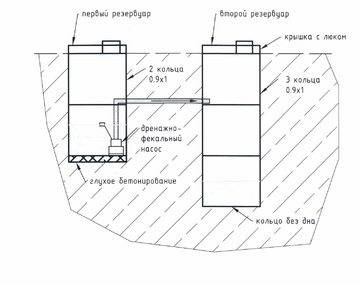 Расчет выгребной ямы: объем и размеры сторон