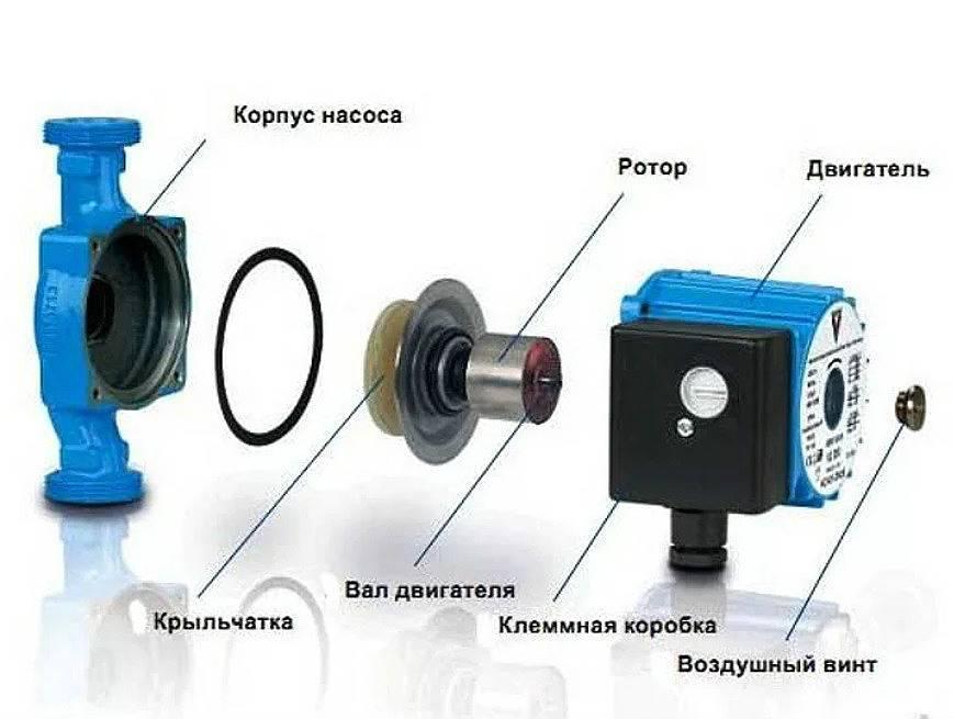 Циркуляционные насосы для отопительной системы: грамотное бесперебойное отопление и технические характеристики