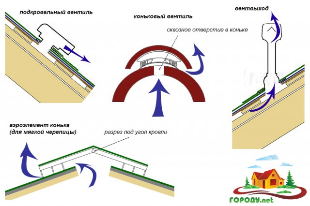 Вентиляция крыши из металлочерепицы: особенности устройства системы воздухообмена
