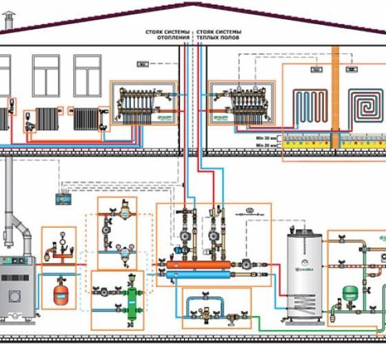 Система «умный дом» для загородного дома: прогрессивные устройства для автоматического управления