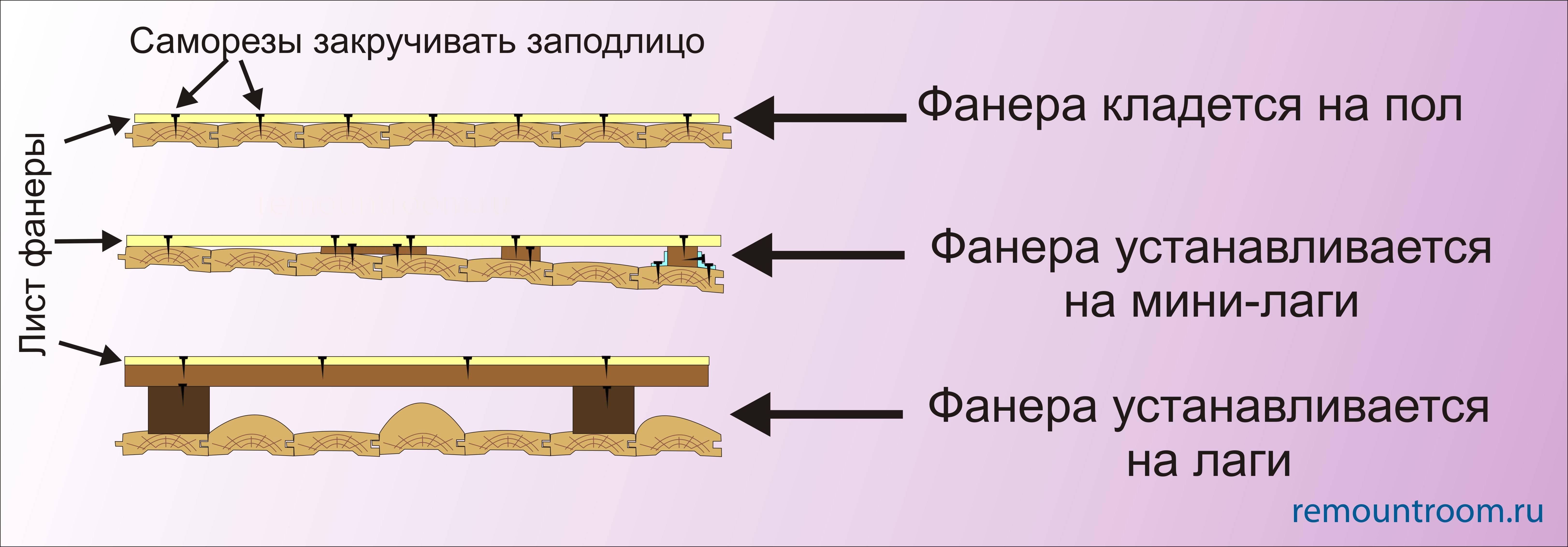 Как выровнять деревянный пол – обзор популярных методов выравнивания + видео