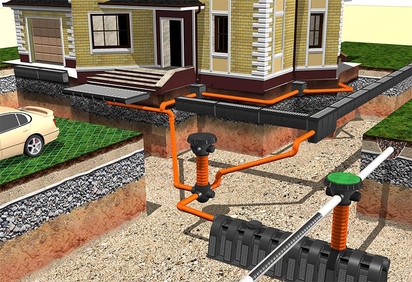 Ливневая канализация устройство и особенности эксплуатации