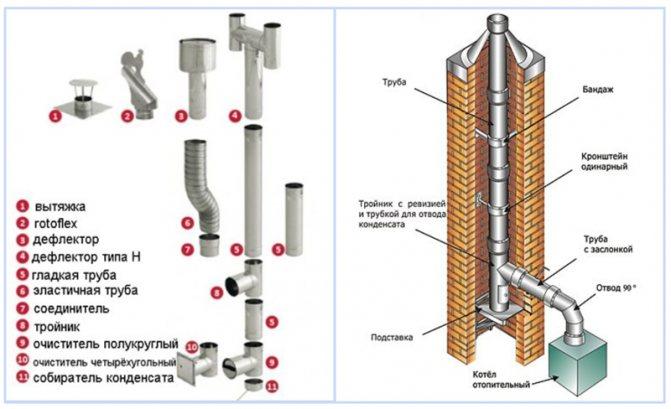 Чем утеплить дымоходную трубу. выбор материала