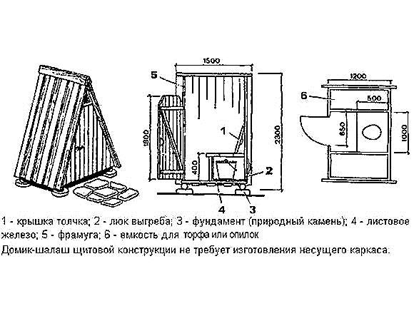 Дачный туалет своими руками - фото, чертежи: обзор самых популярных конструкций и советы по строительству