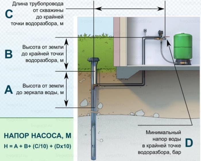 Труба для скважинного насоса: какую использовать и соединение