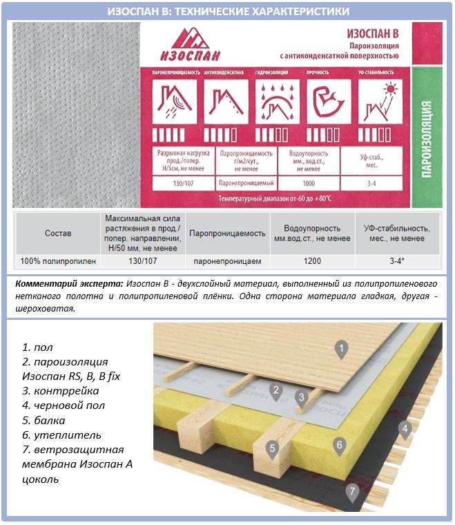 Изоспан д технические характеристики: особенности, схемы укладки и цена на изоспан д