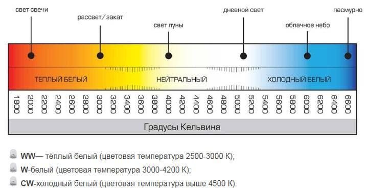 Показатель цветовой температуры светодиодных ламп