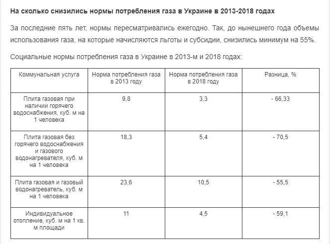 Расчет потребления газа в частном доме
