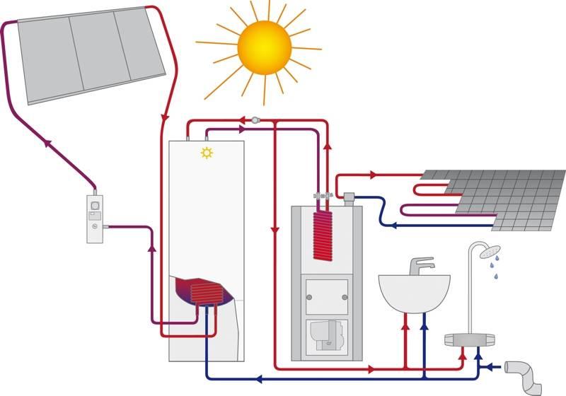 Обзор систем электрического отопления