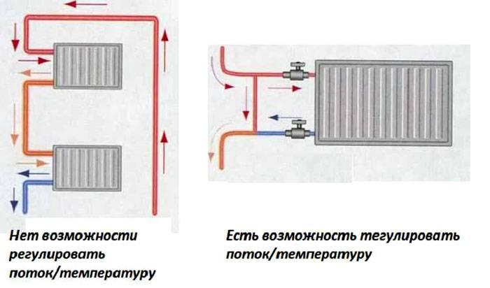 Почему возникает завоздушивание системы отопления – причины и варианты решения проблемы