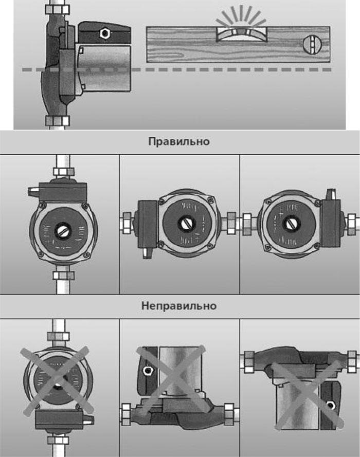 Как работает циркуляционный насос: принцип подключения